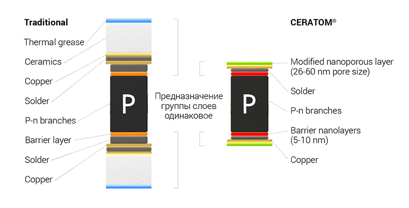 Comparison of Peltier elements based on traditional technology and next-generation technology